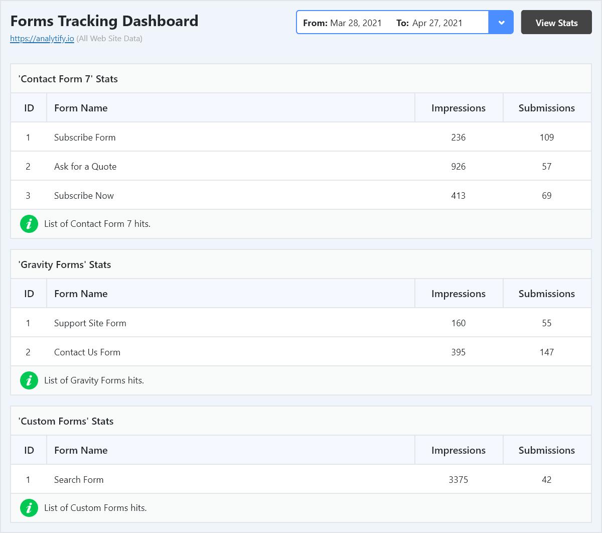 Forms Analytics Dashboard