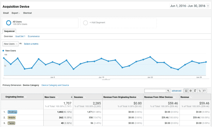 Google Analytics Reports For WordPress Site's SEO