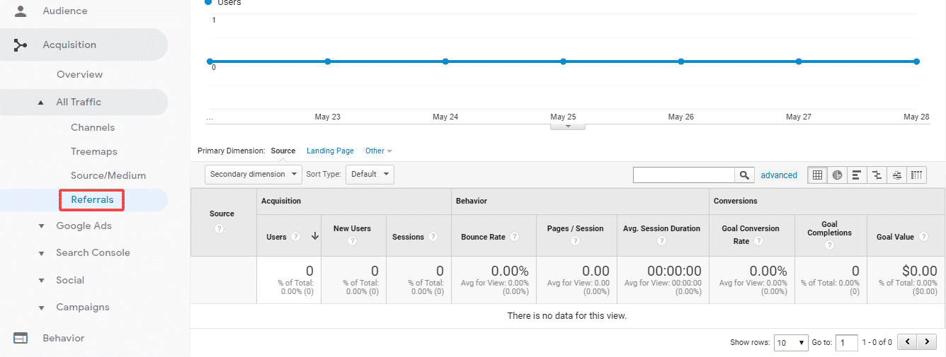 Google Analytics Reports For SEO