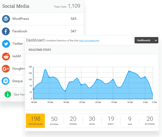 Analytify Most Important Google Analytics Reports